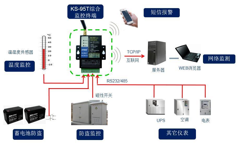 KS95T应用结构图