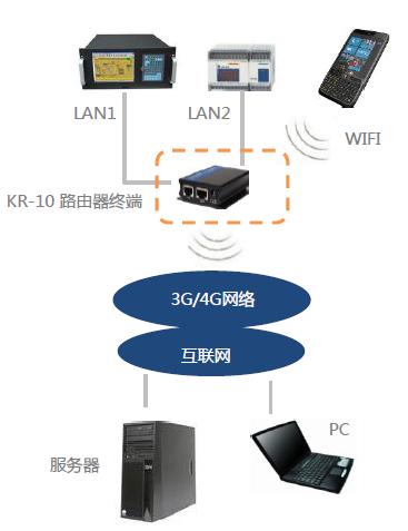 上海科台斯推出KR-10D 4G全网通路由器